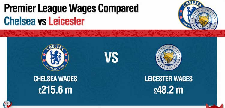 Chelsea vs Leicester City Wages Infographic